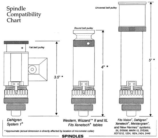Spindlecompatibility